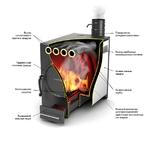 Отопительная печь Нормаль-2 ТУРБО антрацит Термофор